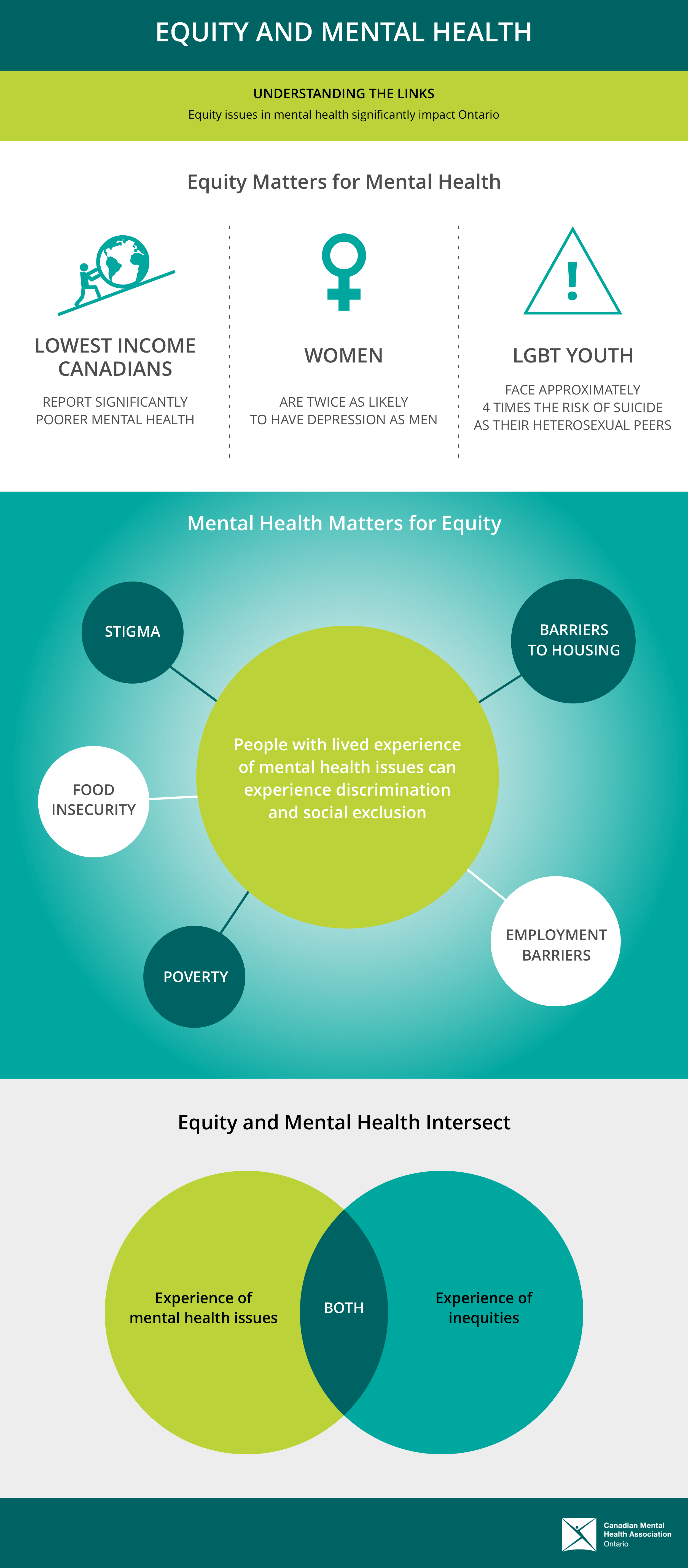Equity Matters for Mental Health - Illustration