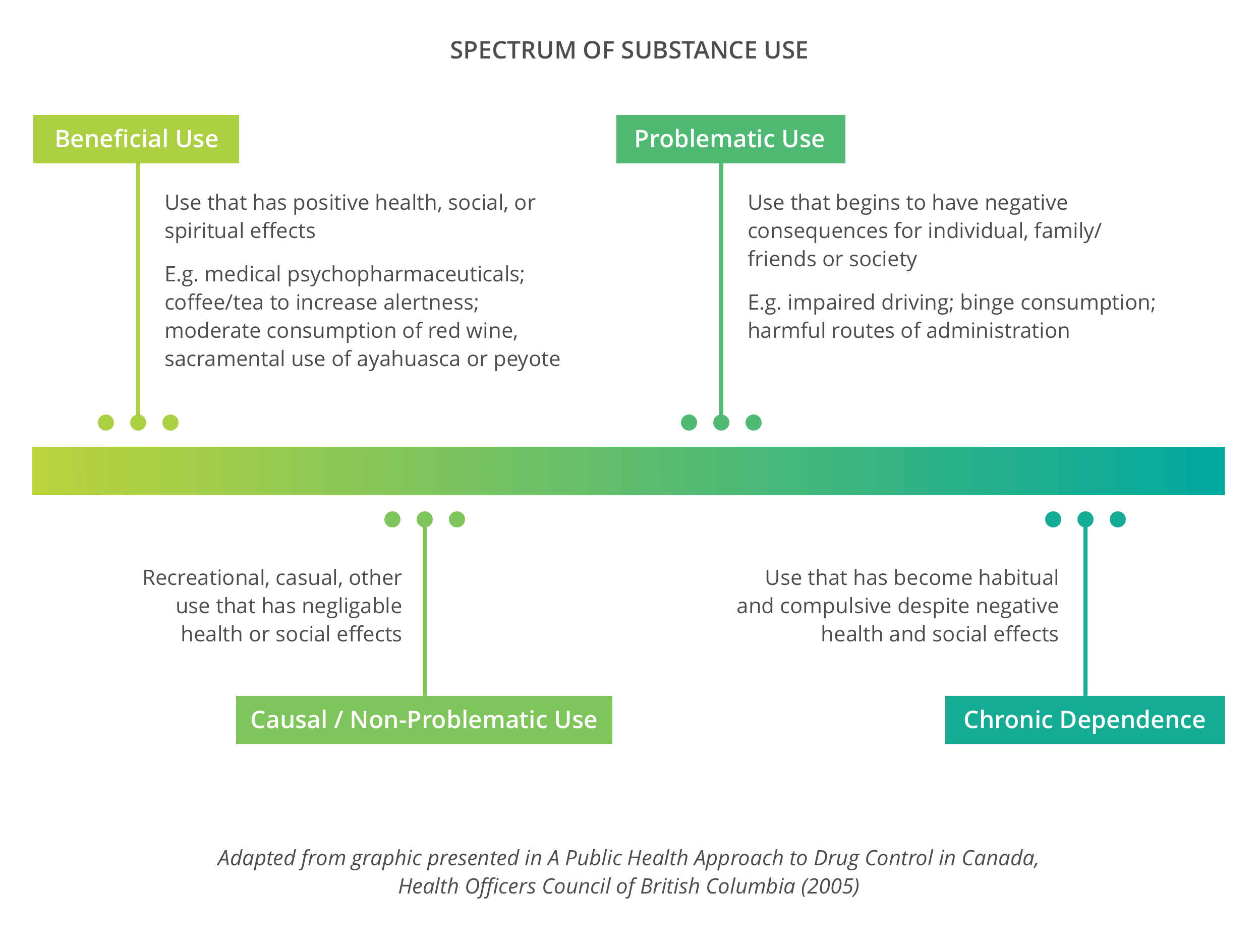 Illustration of the Spectrum of Substance Abuse