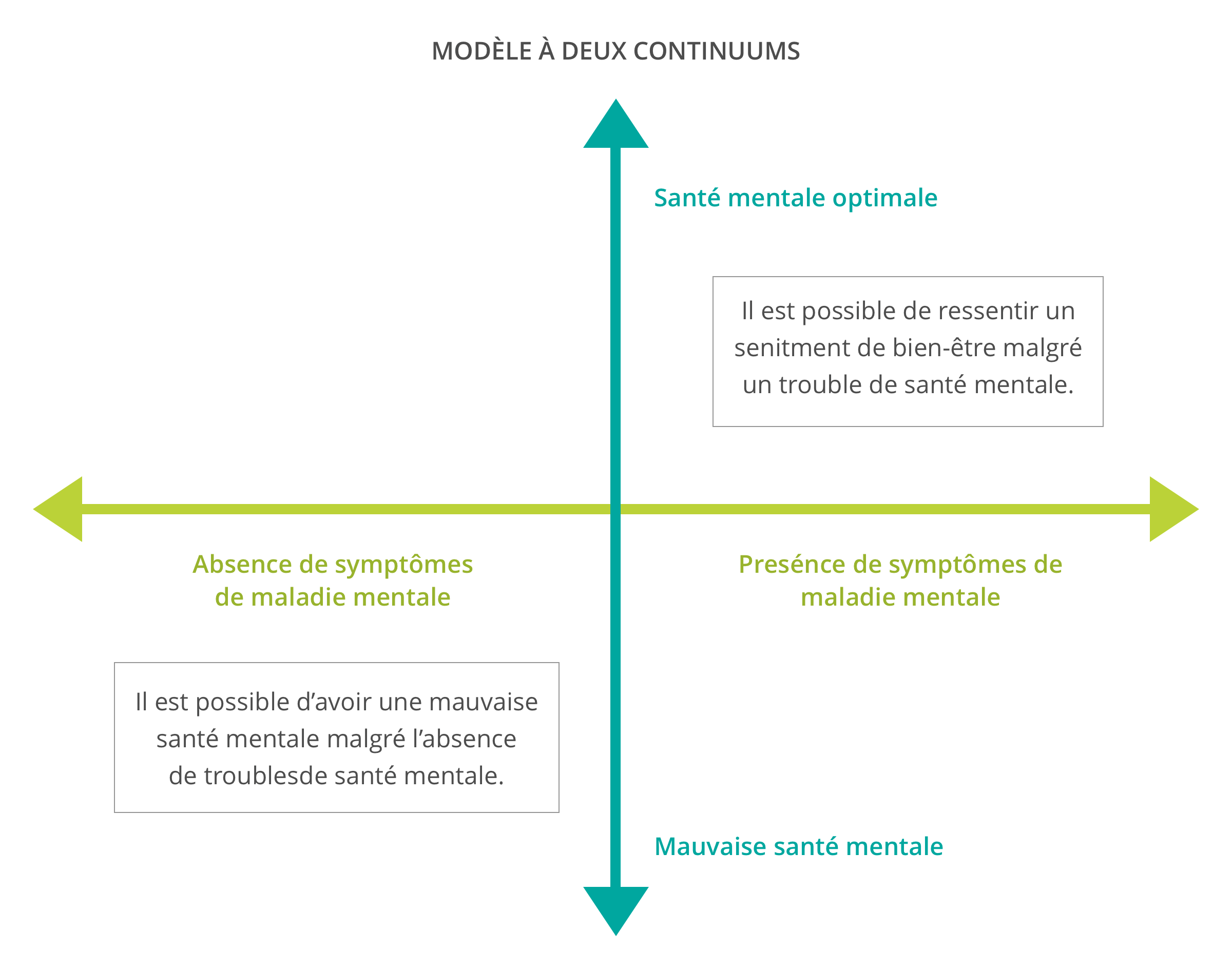 Illustraction of the Two Continuum Model